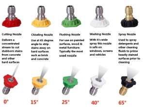 Pressure Washer Nozzles   - Tip Size 045
